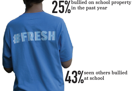 Bullying: Students experience intimidation on campus and in social media, according to Na Pueo survey