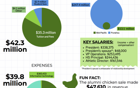 Where does your tuition money go? A Na Pueo analysis of Mid-Pacific's tax returns