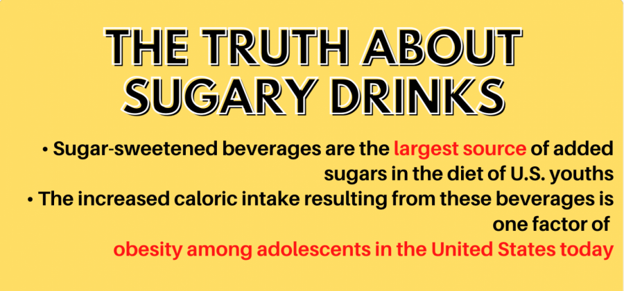 Infographic: Should you be drinking sugary drinks?