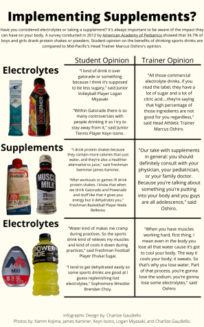 Infographic: Implementing supplements