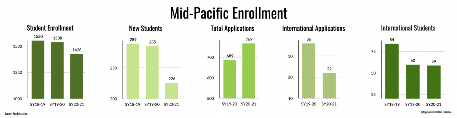 Student enrollment has been decreasing since the start of the pandemic. (Infographic by Dillon Balantac, Staff Writer. Source: Administration.)